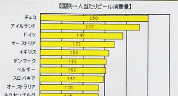 171222世界のビール消費.jpg